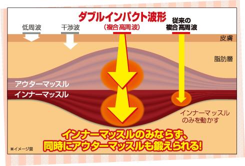 ダブルインパクト波形